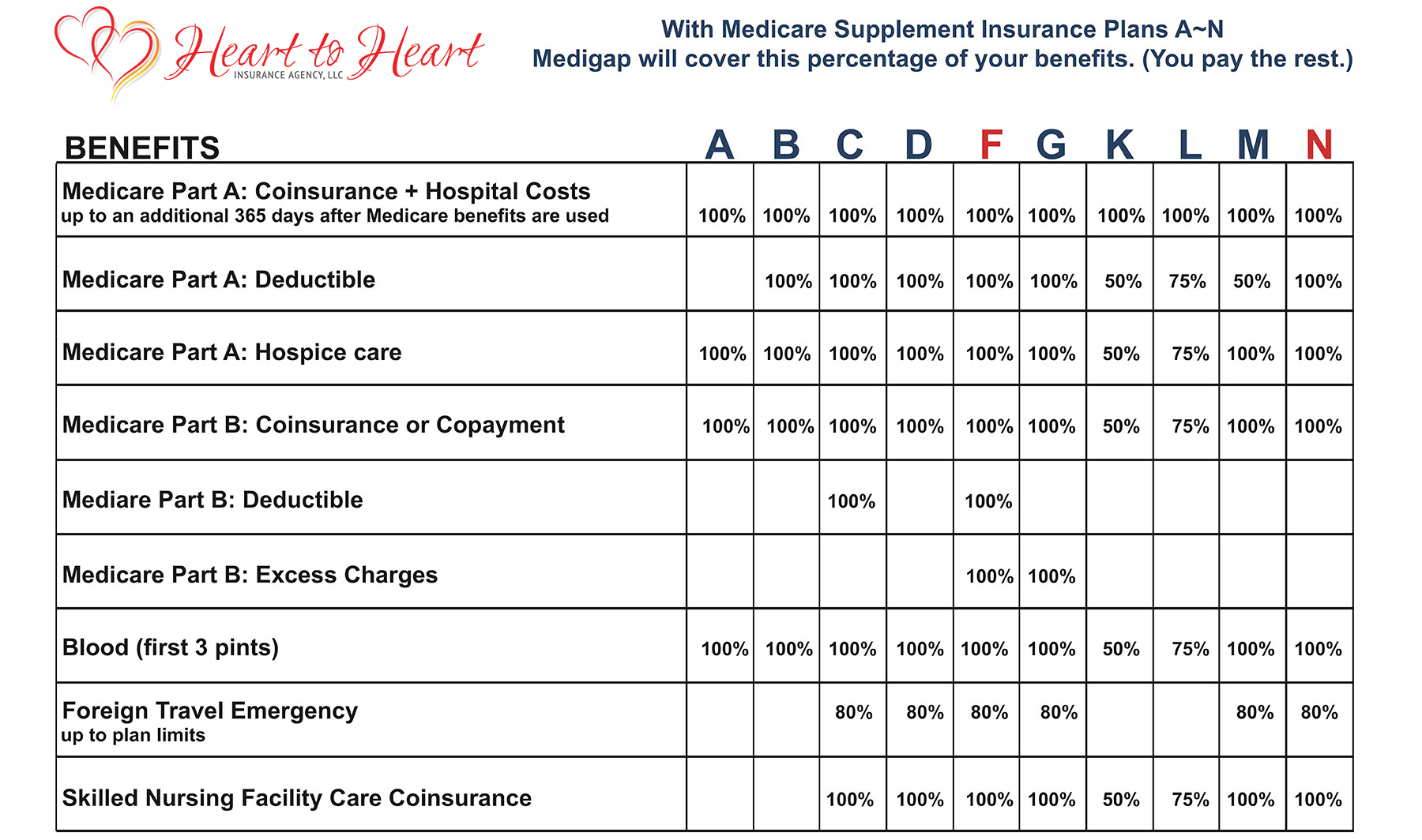 Does Medicare Part A Cover Emergency Room